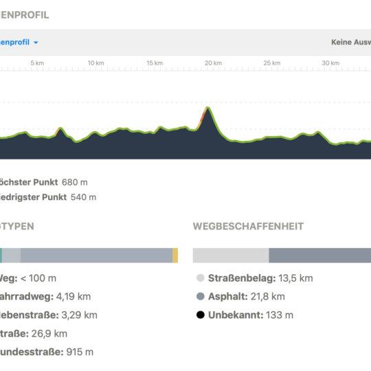 https://www.pedale-wil.ch/wp-content/uploads/aktivitaeten_tour-de-wil_hoehenprofil-540x540.jpg